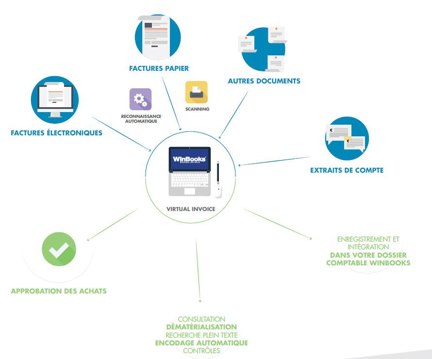 Winbooks virtual invoice